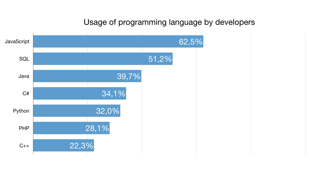 Usage of programming language by developers